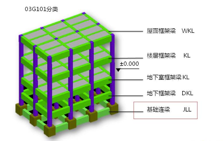 框架梁、次梁、连梁和基础拉梁的区别 1