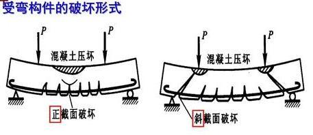 什么是钢筋混凝土梁的正截面和斜截面及两种破坏形式 1
