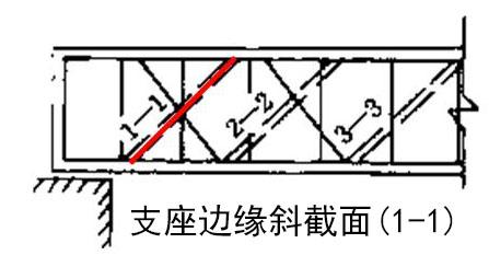 什么是钢筋混凝土梁的正截面和斜截面及两种破坏形式 2