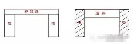 详细了解混凝土框架结构中各种梁的概念分类和计算区别 3